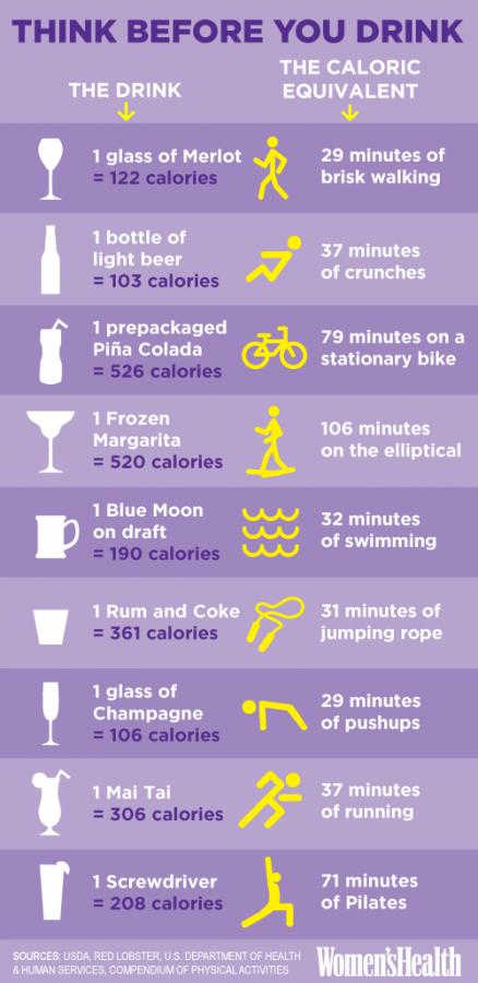 Drinks vs exercise | Woman's Day