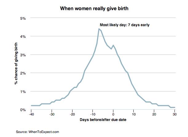 2015-9 Birth bell curve